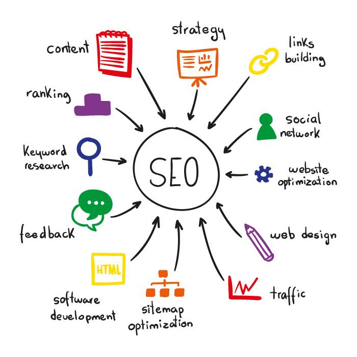 Servicii SEO - Optimizare Site | Optimizare SEO | Search Engine Optimization | Optimizare Google | Optimizare pentru motoarele de cautare